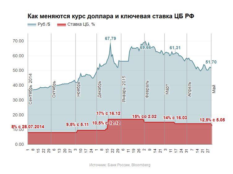 термобелья Данная курс доллара 30 апреля 2015г есть